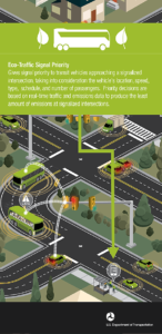 Eco Traffic Signal