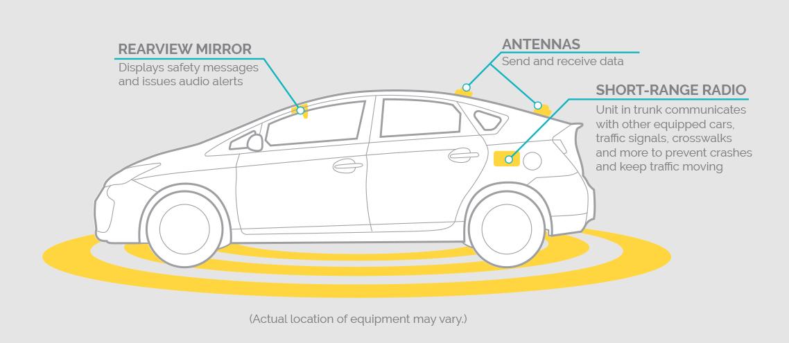 Sensor Car Image